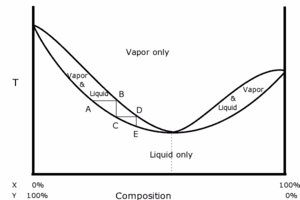 Phase diagram of a positive azeotrope. Vertical axis is temperature, horizontal axis is composition.