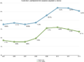 Puerto-rico-unemployment-rate-vs-national.png