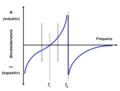 Quarz-Resonanzfrequenzkurve.png