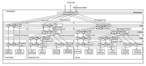 Real-time Control System - Wikipedia