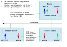 RTP-MIDI - Wikipedia