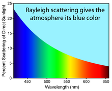 Comparison Of The Tering Efficiency Blue Light In Atmosphere Compared To Red