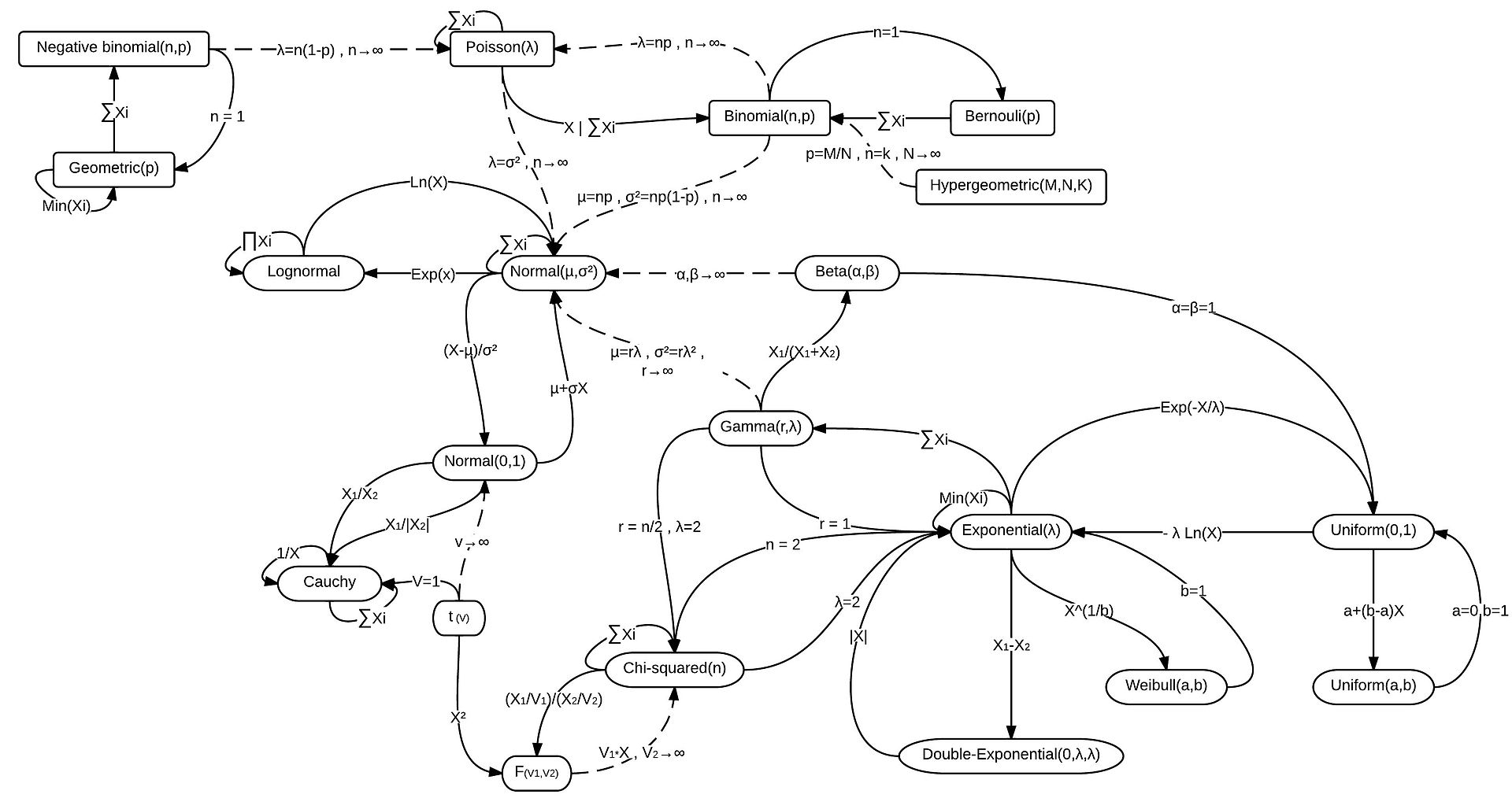 Relationships among some of univariate probability distributions are illustrated with connected lines. dashed lines means approximate relationship, CC BY-SA 3.0 CC BY-SA 3.0, https://commons.wikimedia.org/w/index.php?curid=22628518