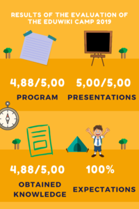 Results of the evaluation of the EduWiki Camp 2019.png