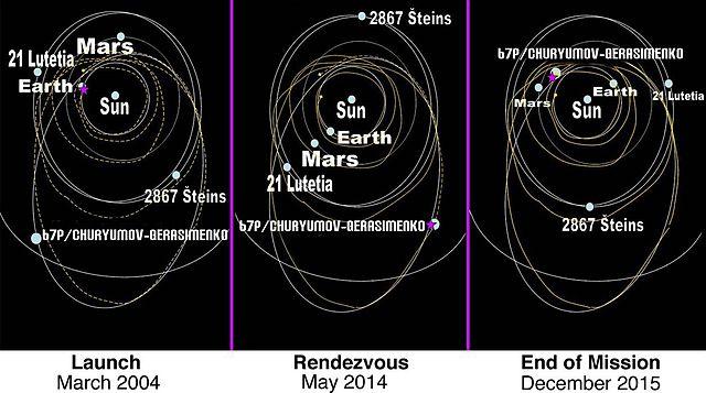 Traiettoria della sonda Rosetta nel sistema solare