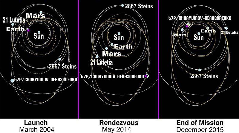 File:Rosetta 111106.jpg