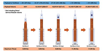 Diagram of four versions of the Space Launch System rocket
