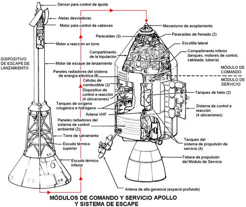 Diagrama de los Módulos de Comando y Servicio