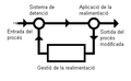 Sistema de realimentació.PNG