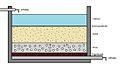 Slow sand filter.jpg