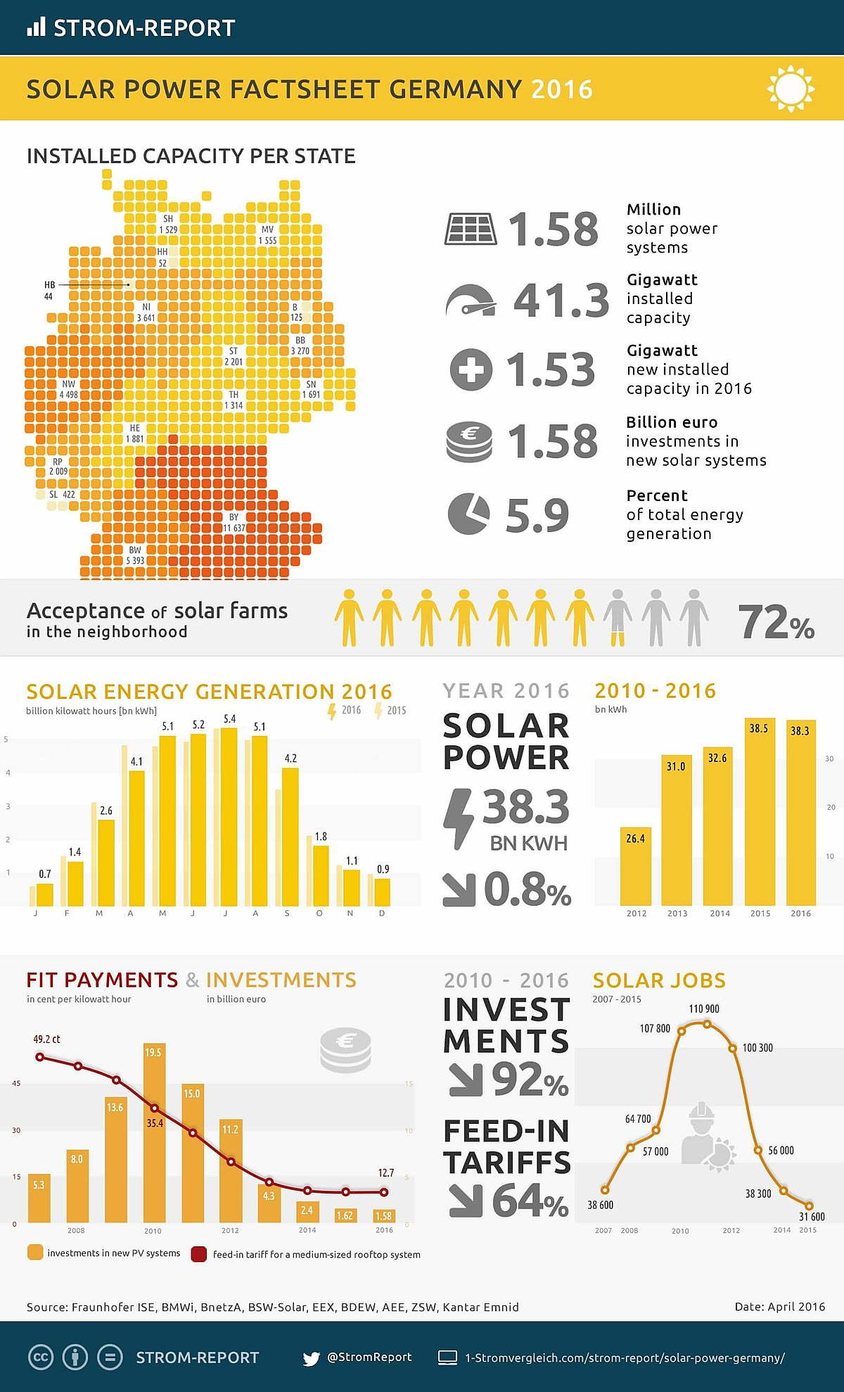 Solar Power In Germany Wikipedia