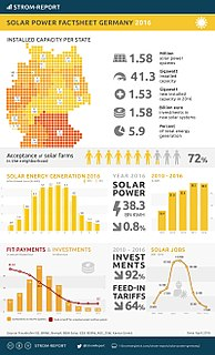 Solar power in Germany Overview of solar power in Germany