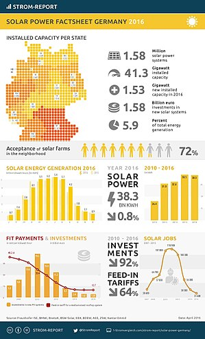 Solar power in Germany - Image: Solar energy factsheet germany