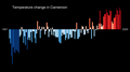 Temperature Bar Chart Africa-Cameroon--1901-2020--2021-07-13.png