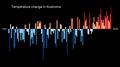 Temperature Bar Chart Asia-Russia-Kostroma-1901-2020--2021-07-13.png