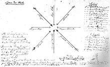 Körners handschriftliche Beschreibung des Systems der Hiebe beim Fechten, entstanden in seiner Freiberger Studienzeit (Quelle: Wikimedia)