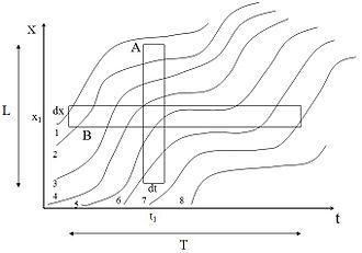 Traffic flow - Figure 5.