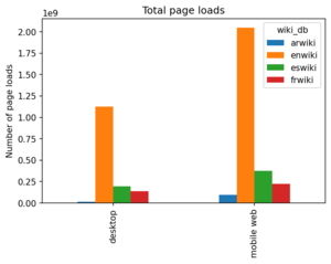 Total number of page loads by language and access method.