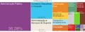 Tree Map-Atividades Economicas em Brasilia (2012).png