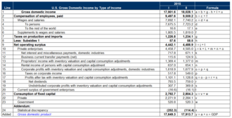 Gross domestic income - U.S gross domestic income computed on the income basis