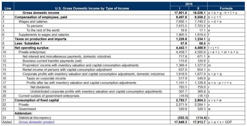 U.S. GDP Income Basis.png