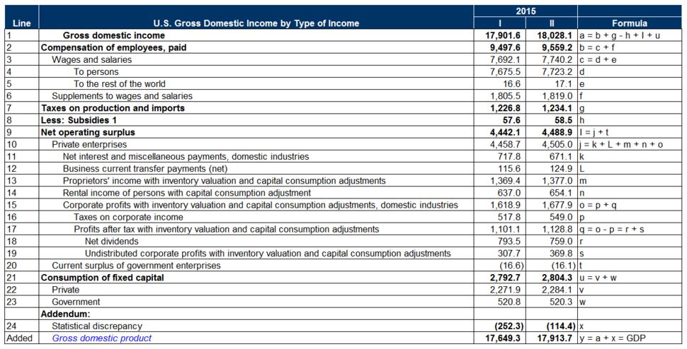 U.S. GDP Income Basis