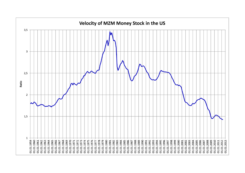 File:Velocity of MZM Money Stock in the US.png