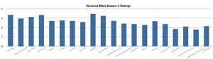 Veronica Mars (season 3) - A bar graph of the US ratings for the third season.