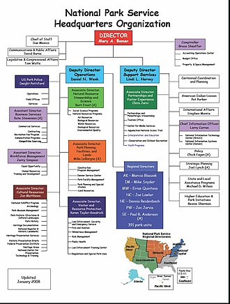 Organization of the National Park Service - Names as of 2008