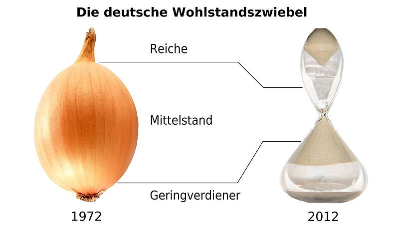 File:Wohlstandszwiebel.jpg