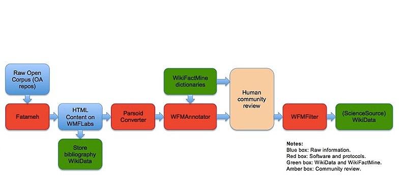 File:Workflow Science source1.jpg