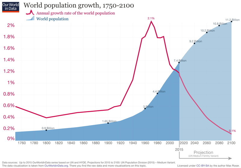 File:World-Population-Growth-1750-2100.png