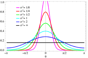 Wrapped normal distribution - Plot of the von Mises PMF
