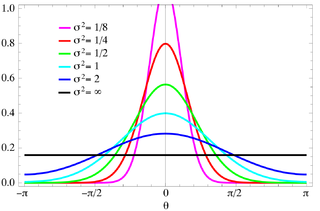 Wrapped normal distribution