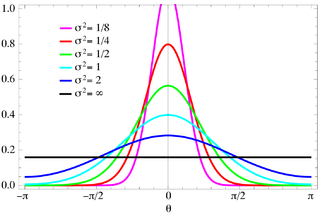 Wrapped Normal Distribution Wikipedia