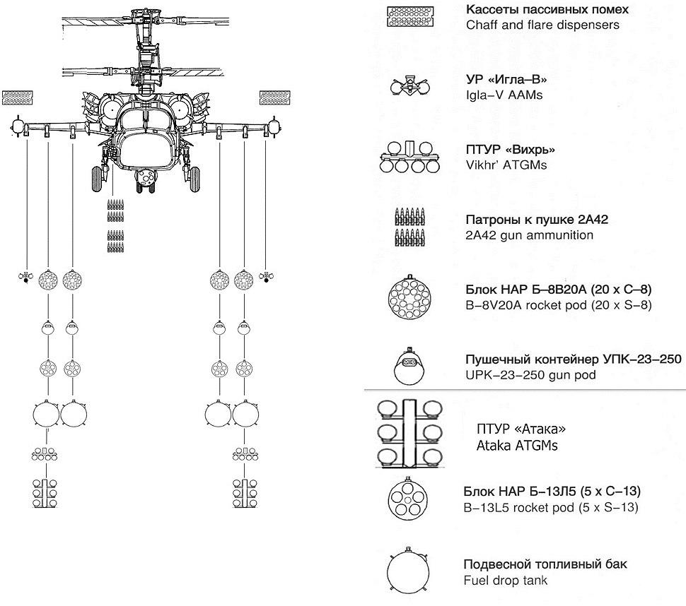 Схема вооружения ка-52