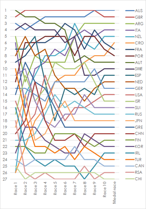 Sailing at the 2012 Summer Olympics – Men's 470 - Graph showing the daily standings in the Men's 470 during the 2012 Summer Olympics