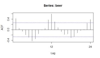 Seasonality - An ACF (autocorrelation) plot, of Australia beer consumption data.