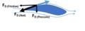 Aerodynamics of airfoil.png