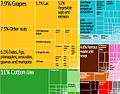 Afghanistan Export Treemap.jpg