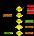 Algoritmo para Procesar y Organizar en GTD.png
