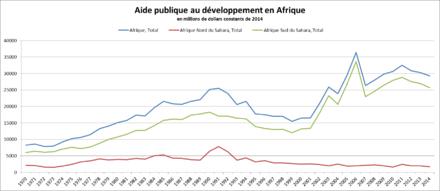 les courbes sont globalement en croissance entre 1970 et 2014