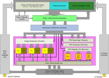 Athlon architecture