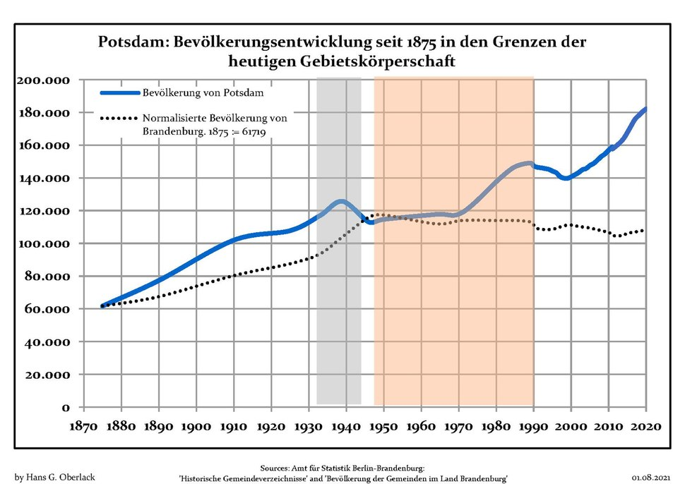 Bev%C3%B6lkerungsentwicklung Potsdam.pdf