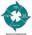 Business Process Reengineering Cycle.jpg