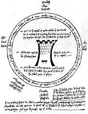 Schéma dans le manuscrit du Château de Persévérance, montrant la  disposition des mansions