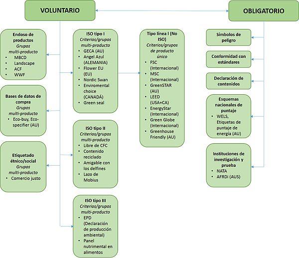 Marketing Verde Wikipedia La Enciclopedia Libre