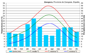 Clima Zaragoza (España)