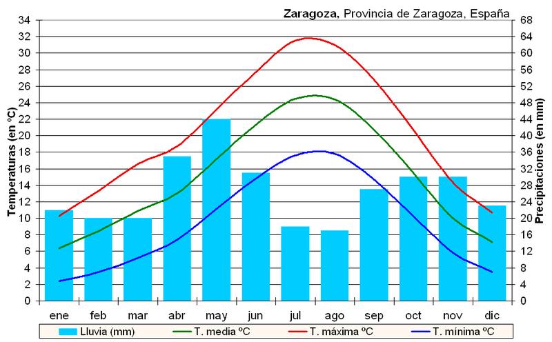 800px-Clima_Zaragoza_%28Espa%C3%B1a%29.PNG