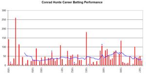 Conrad Hunte - Conrad Hunte's career performance graph.